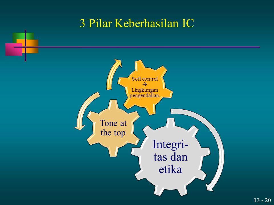 13 - 20 3 Pilar Keberhasilan IC Integri- tas dan etika Tone at the top Soft control  Lingkungan pengendalian.