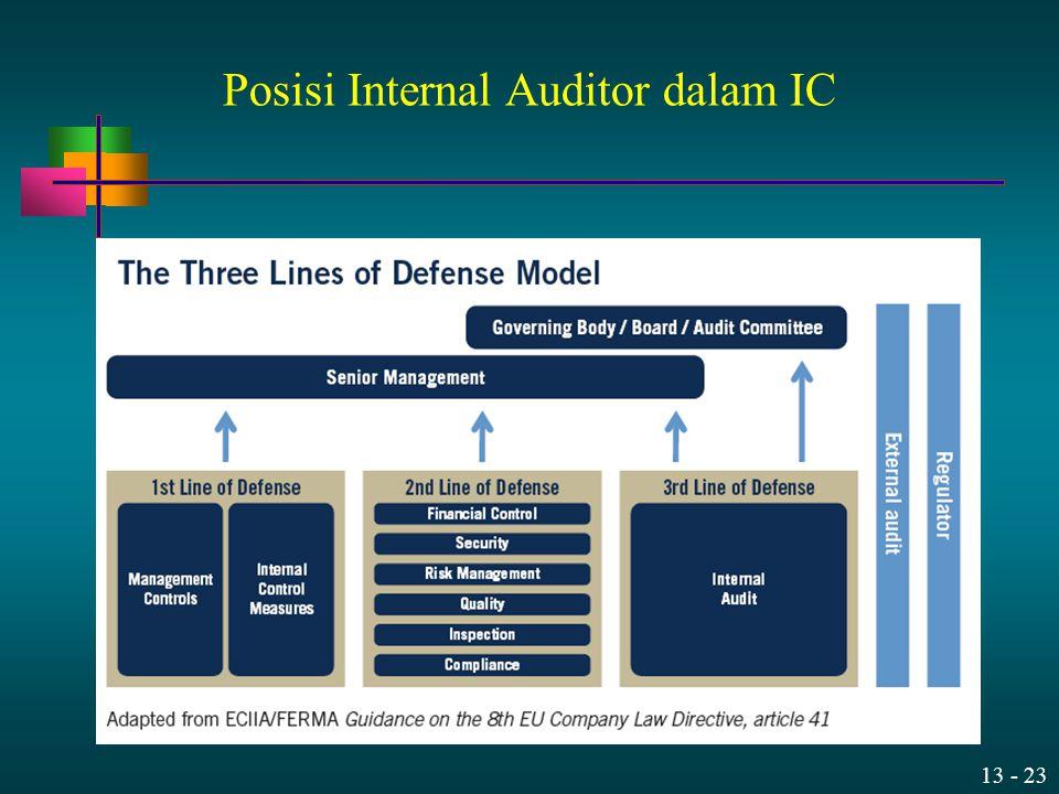 13 - 23 Posisi Internal Auditor dalam IC
