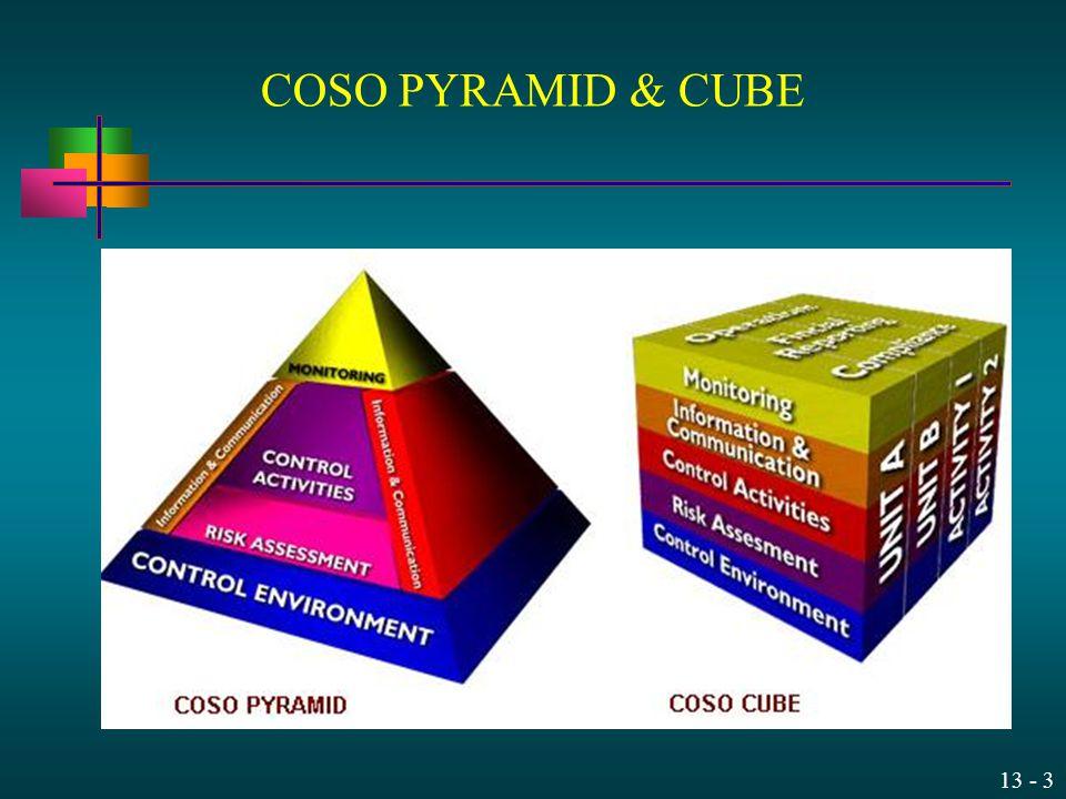13 - 3 COSO PYRAMID & CUBE