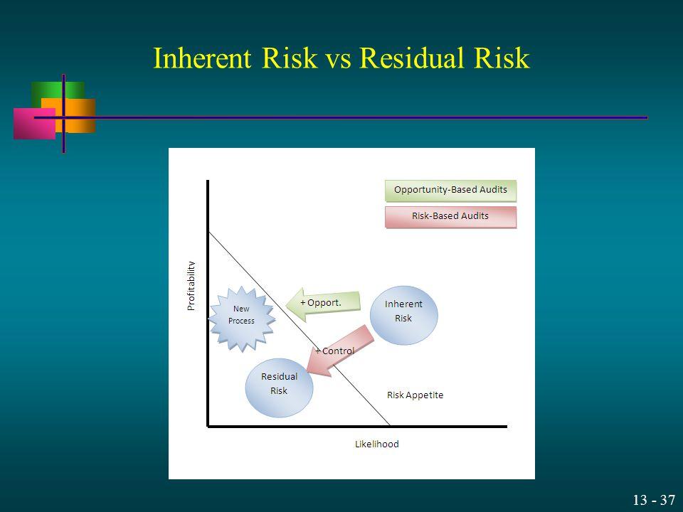 13 - 37 Inherent Risk vs Residual Risk