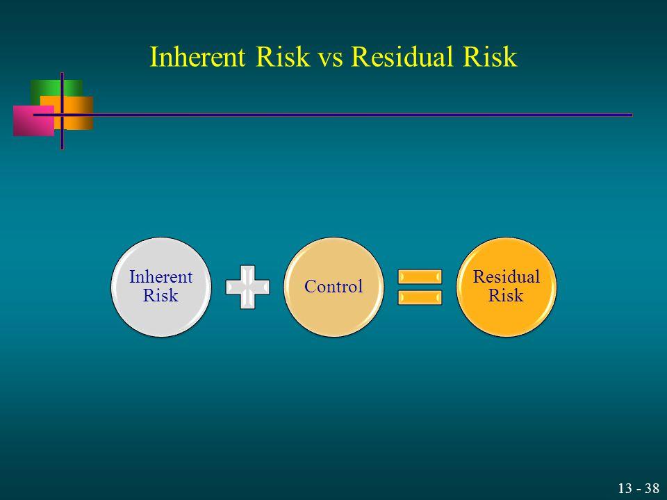 13 - 38 Inherent Risk vs Residual Risk Inherent Risk Control Residual Risk