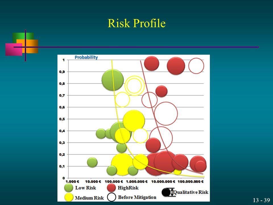 13 - 39 Risk Profile