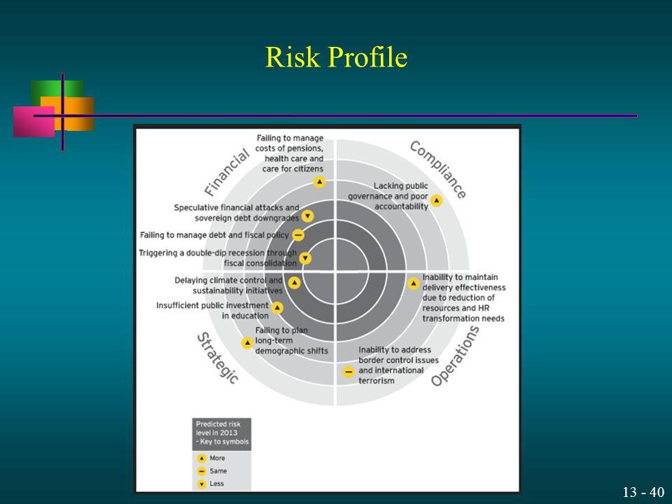 13 - 40 Risk Profile