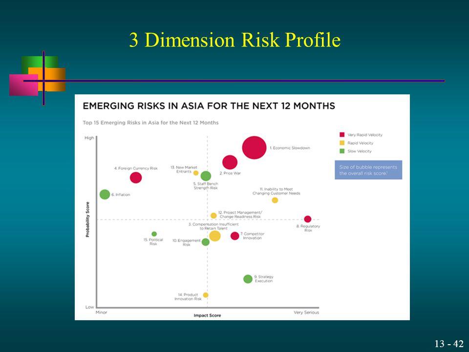 13 - 42 3 Dimension Risk Profile