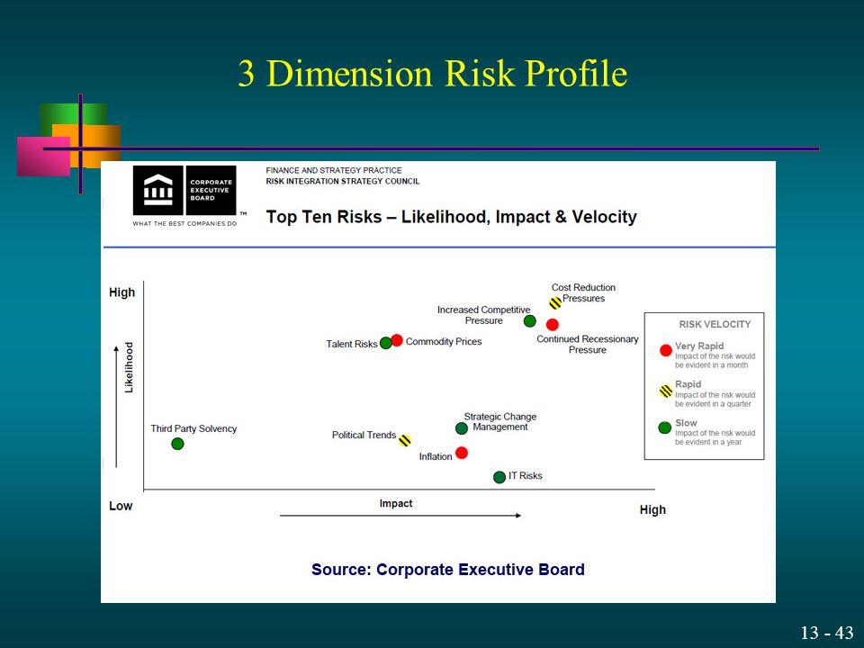 13 - 43 3 Dimension Risk Profile
