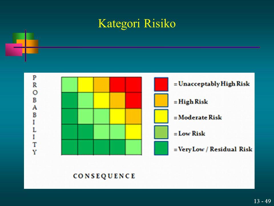 13 - 49 Kategori Risiko