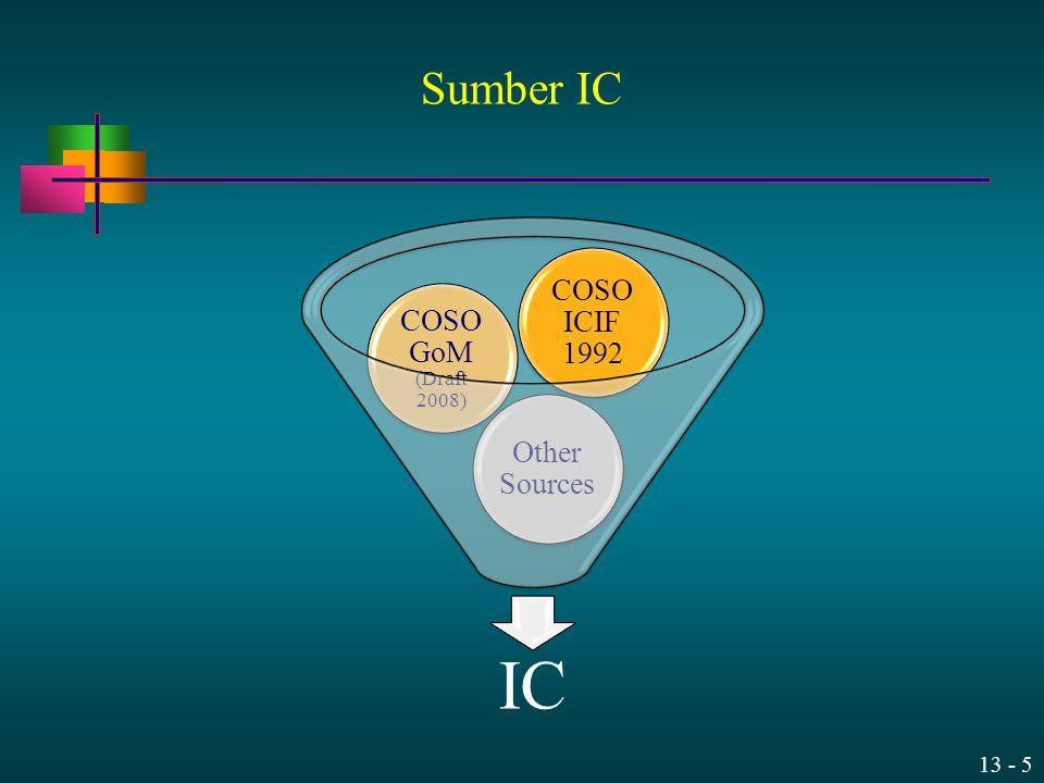 13 - 16 Konsep Dasar IC Merupakan suatu proses, yang terdiri dari aktivitas berkelanjutan.