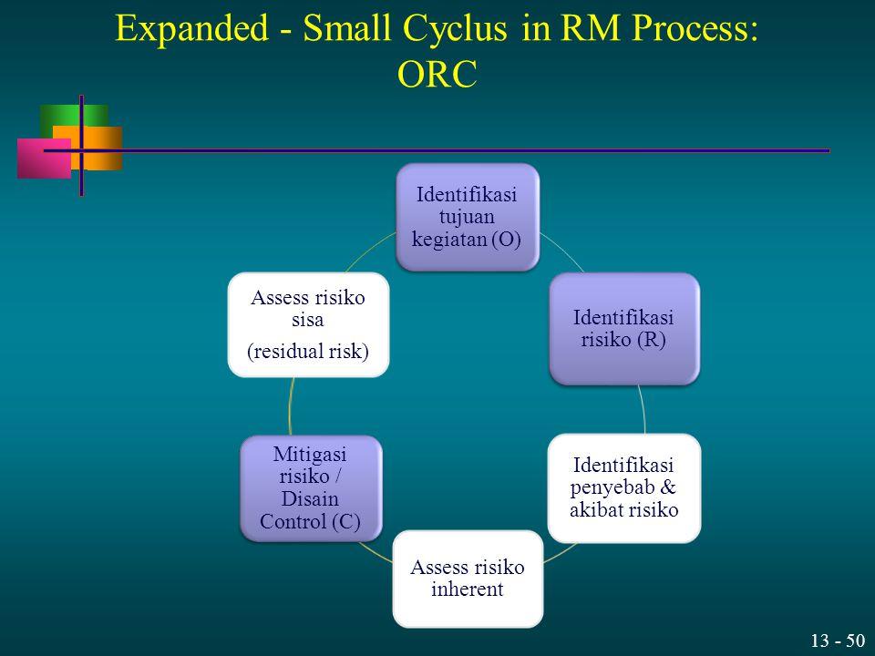 13 - 50 Expanded - Small Cyclus in RM Process: ORC Identifikasi tujuan kegiatan (O) Identifikasi risiko (R) Identifikasi penyebab & akibat risiko Asse