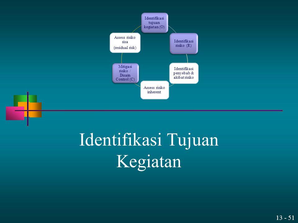 13 - 51 Identifikasi Tujuan Kegiatan Identifikasi tujuan kegiatan (O) Identifikasi risiko (R) Identifikasi penyebab & akibat risiko Assess risiko inhe