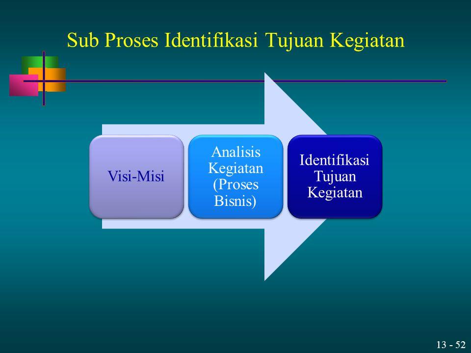 13 - 52 Sub Proses Identifikasi Tujuan Kegiatan Visi-Misi Analisis Kegiatan (Proses Bisnis) Identifikasi Tujuan Kegiatan