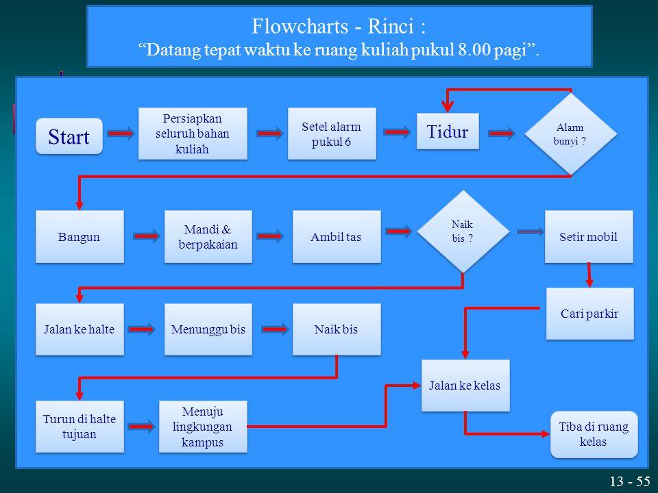 "13 - 55 Flowcharts - Rinci : ""Datang tepat waktu ke ruang kuliah pukul 8.00 pagi"". Tidur Tiba di ruang kelas Start Persiapkan seluruh bahan kuliah Set"