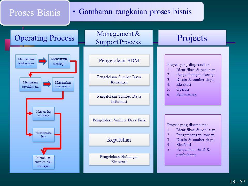 13 - 57 Proses Bisnis Gambaran rangkaian proses bisnis Operating Process Management & Support Process Projects Memahami lingkungan Menyusun strategi M