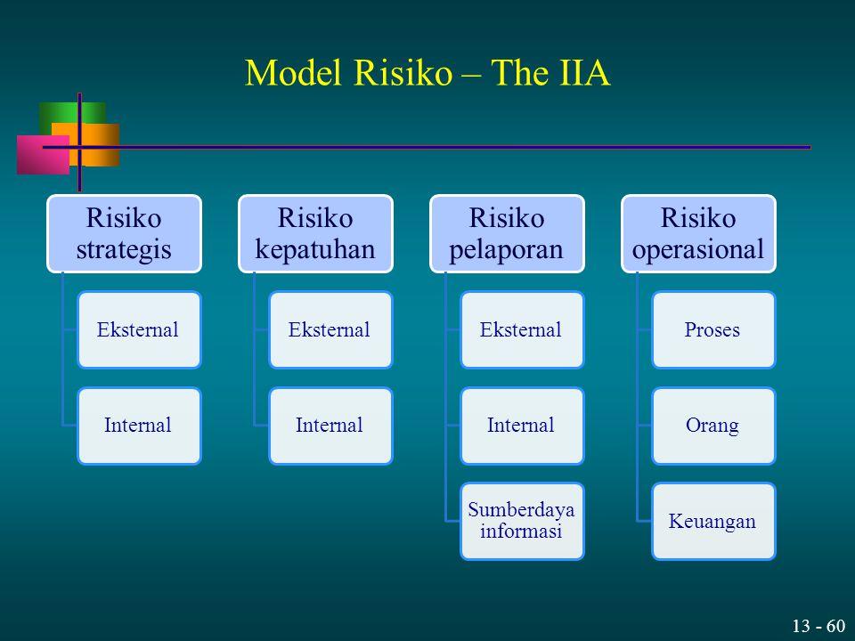 13 - 60 Risiko strategis EksternalInternal Risiko kepatuhan EksternalInternal Risiko pelaporan EksternalInternal Sumberdaya informasi Risiko operasion