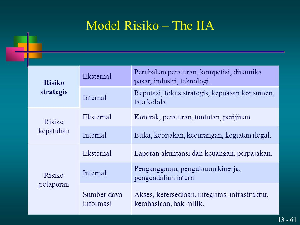 13 - 61 Risiko strategis Eksternal Perubahan peraturan, kompetisi, dinamika pasar, industri, teknologi. Internal Reputasi, fokus strategis, kepuasan k
