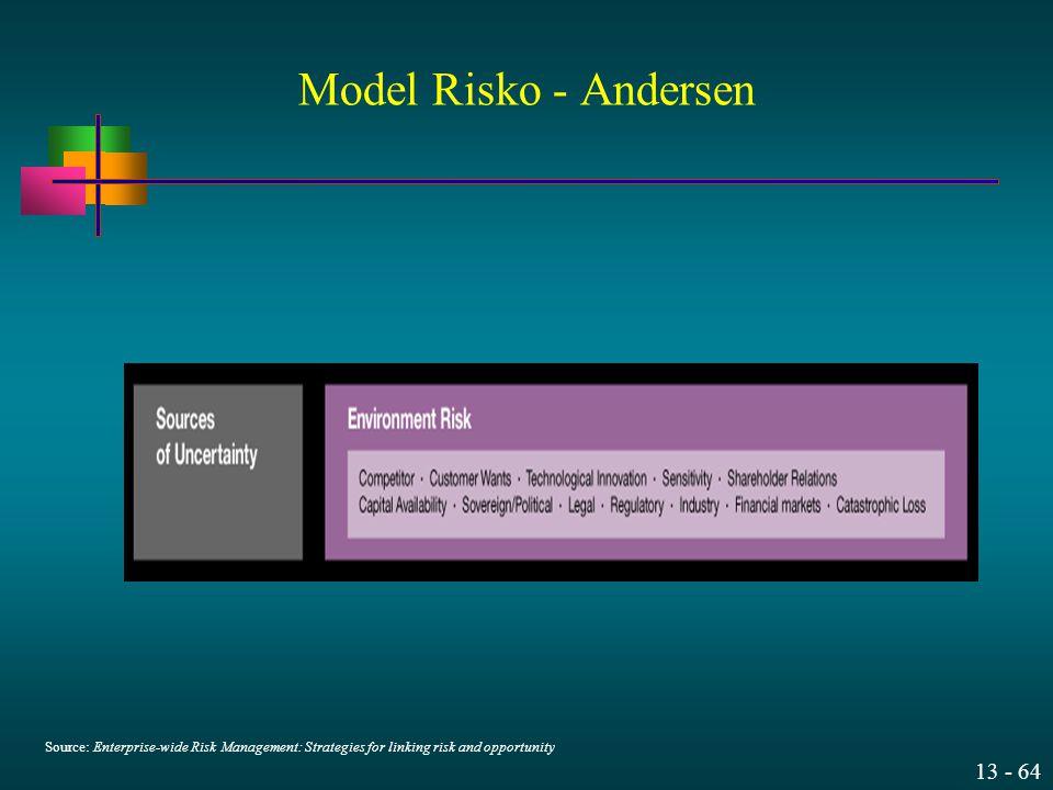 13 - 64 Source: Enterprise-wide Risk Management: Strategies for linking risk and opportunity Model Risko - Andersen