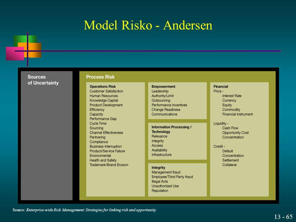 13 - 65 Source: Enterprise-wide Risk Management: Strategies for linking risk and opportunity Model Risko - Andersen