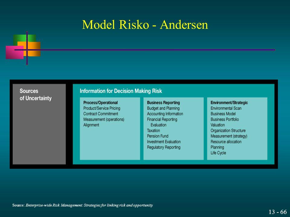 13 - 66 Source: Enterprise-wide Risk Management: Strategies for linking risk and opportunity Model Risko - Andersen