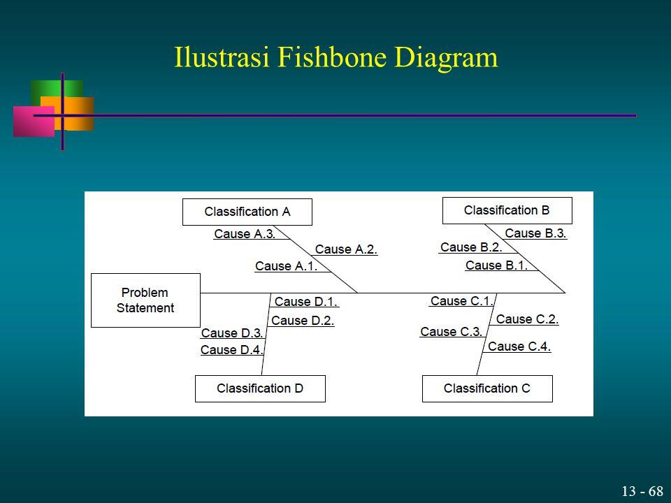 13 - 68 Ilustrasi Fishbone Diagram
