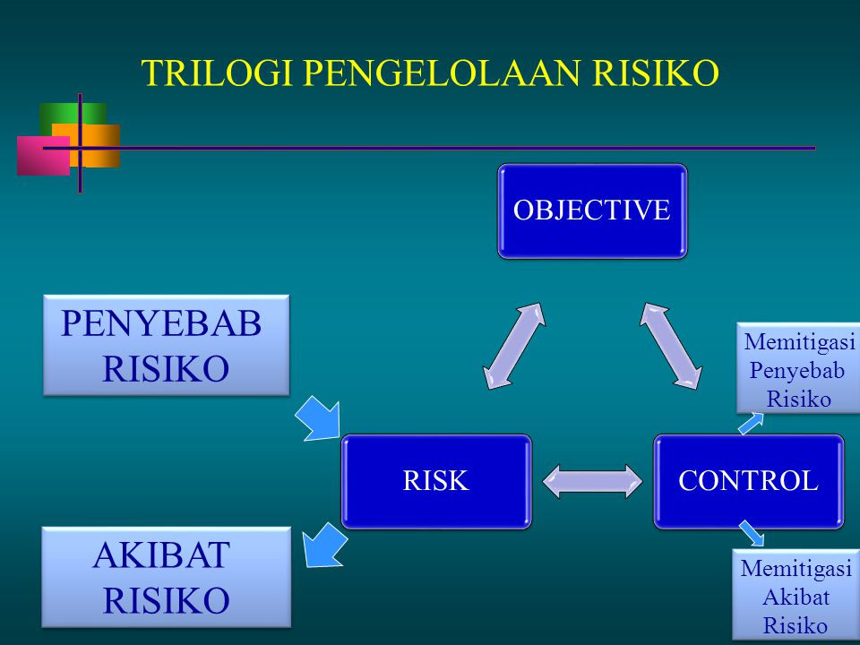 13 - 75 TRILOGI PENGELOLAAN RISIKO OBJECTIVE CONTROLRISK AKIBAT RISIKO AKIBAT RISIKO PENYEBAB RISIKO PENYEBAB RISIKO Memitigasi Penyebab Risiko Memiti