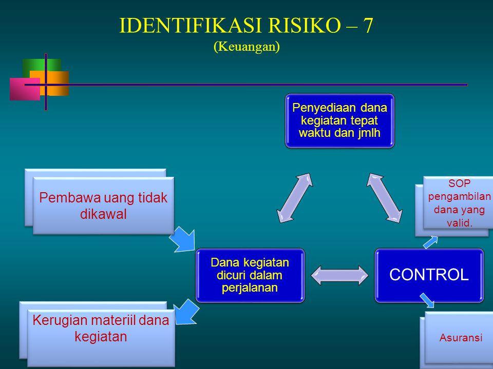 13 - 83 IDENTIFIKASI RISIKO – 7 (Keuangan) Penyediaan dana kegiatan tepat waktu dan jmlh CONTROL Dana kegiatan dicuri dalam perjalanan Tim audit belum