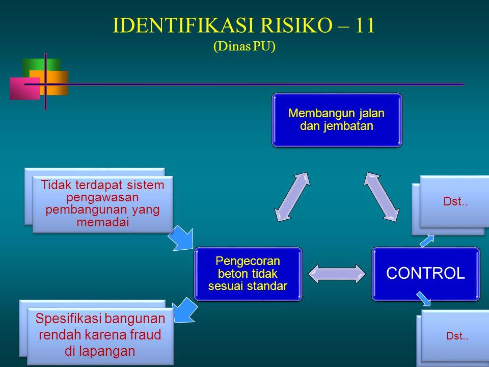 13 - 87 IDENTIFIKASI RISIKO – 11 (Dinas PU) Membangun jalan dan jembatan CONTROL Pengecoran beton tidak sesuai standar Tim audit belum Tidak terdapat