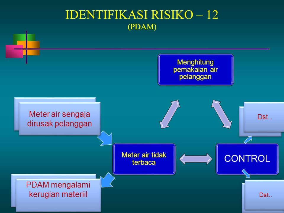 13 - 88 IDENTIFIKASI RISIKO – 12 (PDAM) Menghitung pemakaian air pelanggan CONTROL Meter air tidak terbaca Tim audit belum Meter air sengaja dirusak p