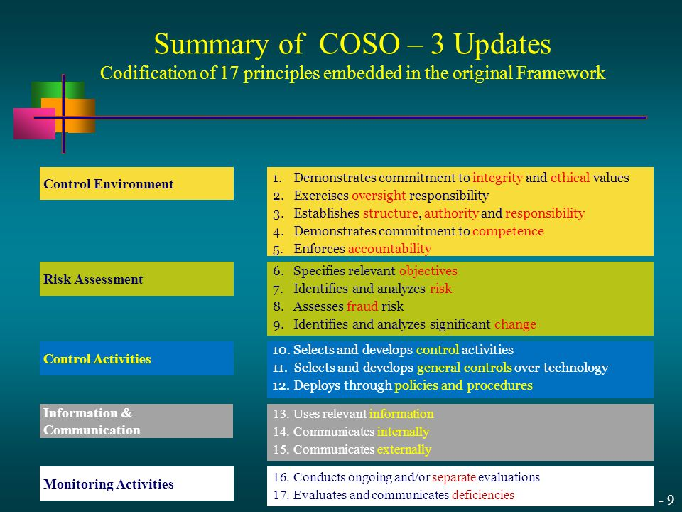 13 - 9 Control Environment Risk Assessment Control Activities Information & Communication Monitoring Activities Summary of COSO – 3 Updates Codificati
