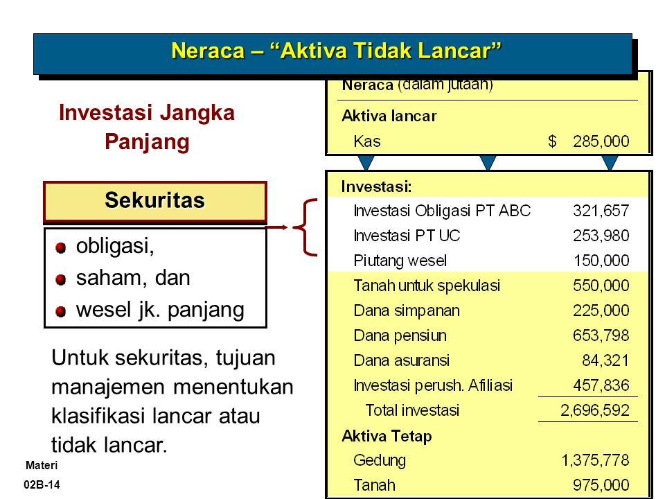 Materi 02B-14 @Kris-AA YKPN, 2009 Investasi Jangka Panjang SekuritasSekuritas obligasi, saham, dan wesel jk.