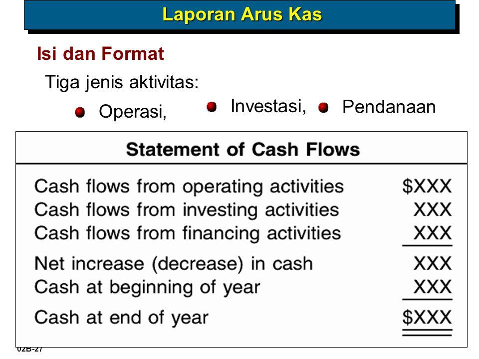 Materi 02B-27 @Kris-AA YKPN, 2009 Tiga jenis aktivitas: Operasi, Isi dan Format Investasi, Pendanaan Laporan Arus Kas