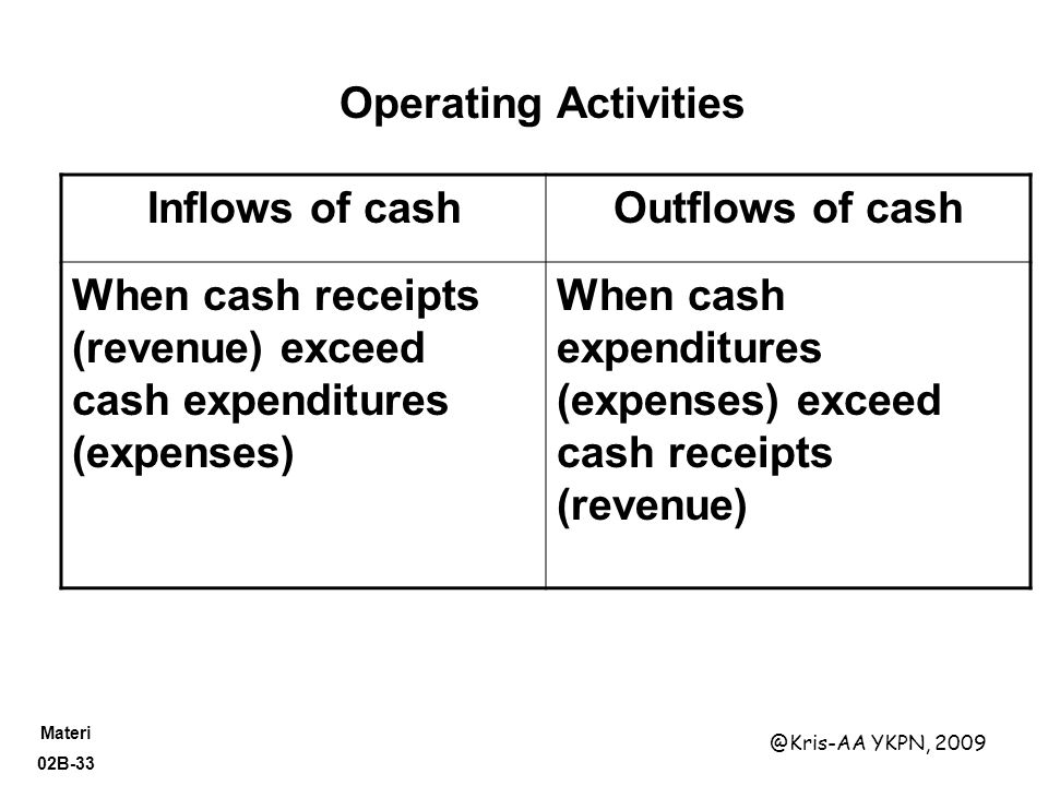 Materi 02B-33 @Kris-AA YKPN, 2009 Inflows of cashOutflows of cash When cash receipts (revenue) exceed cash expenditures (expenses) When cash expenditu