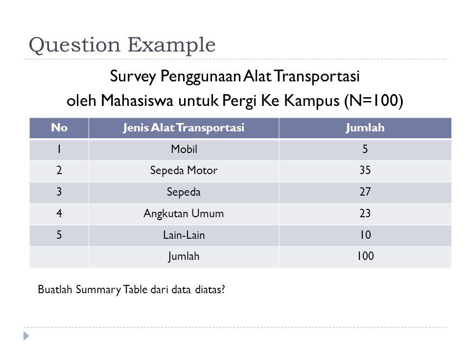 Question Example Survey Penggunaan Alat Transportasi oleh Mahasiswa untuk Pergi Ke Kampus (N=100) NoJenis Alat TransportasiJumlah 1Mobil5 2Sepeda Motor35 3Sepeda27 4Angkutan Umum23 5Lain-Lain10 Jumlah100 Buatlah Summary Table dari data diatas