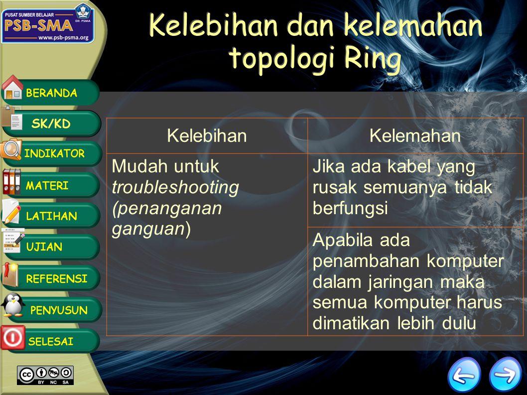 Topologi menggambarkan struktur dari suatu jaringan atau bagaimana sebuah jaringan itu didesain