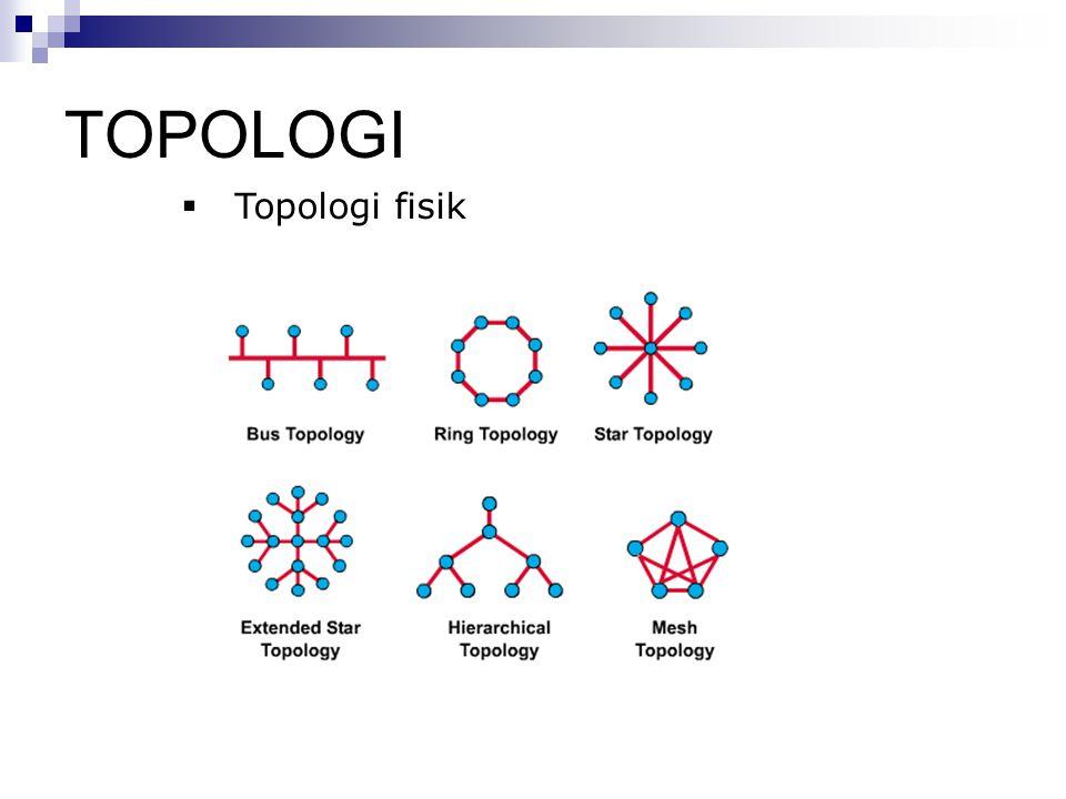 TOPOLOGI  Topologi fisik
