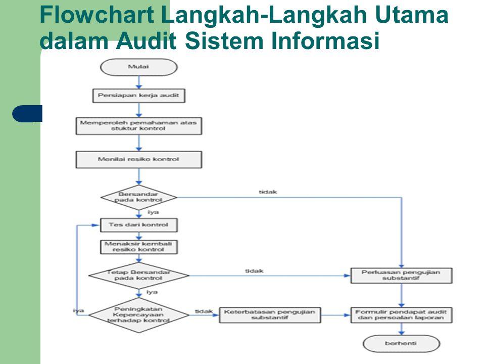 Flowchart Langkah-Langkah Utama dalam Audit Sistem Informasi