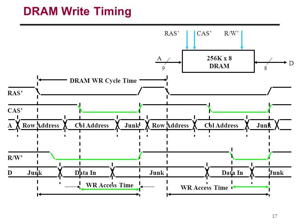 17 DRAM Write Timing A D 256K x 8 DRAM 98 R/W'CAS'RAS' R/W' ARow AddressJunk CAS' RAS' Col AddressRow AddressJunkCol Address DJunk Data In Junk DRAM W