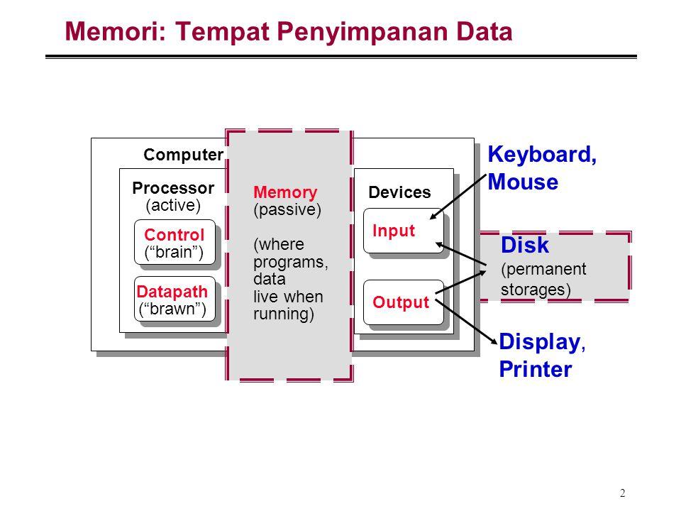 "2 Memori: Tempat Penyimpanan Data Processor (active) Computer Control (""brain"") Datapath (""brawn"") Devices Input Output Keyboard, Mouse Display, Print"