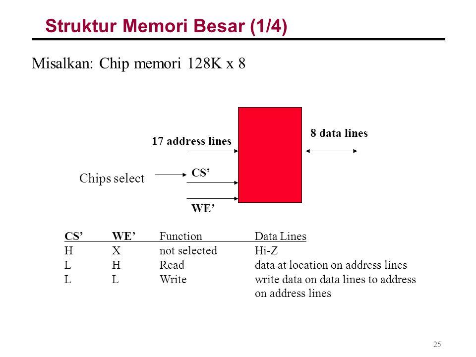 25 Struktur Memori Besar (1/4) Misalkan: Chip memori 128K x 8 17 address lines 8 data lines CS' WE' CS'WE'FunctionData Lines HXnot selectedHi-Z LHRead
