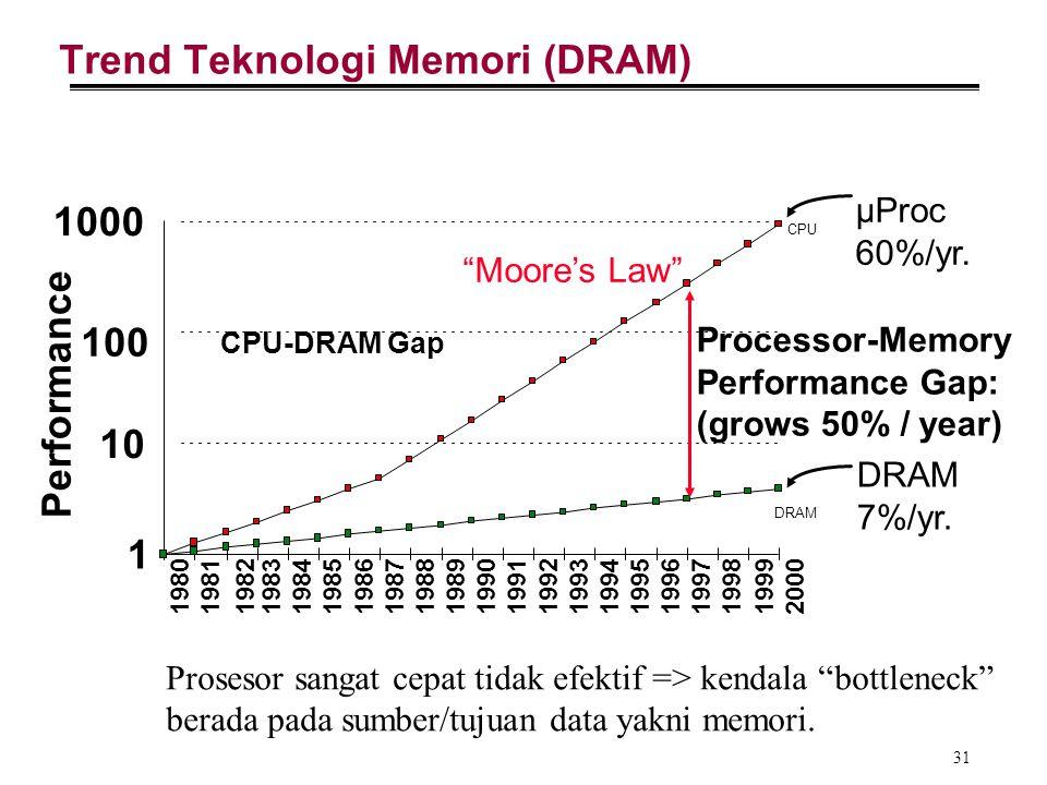 """31 Trend Teknologi Memori (DRAM) CPU-DRAM Gap Prosesor sangat cepat tidak efektif => kendala """"bottleneck"""" berada pada sumber/tujuan data yakni memori."""