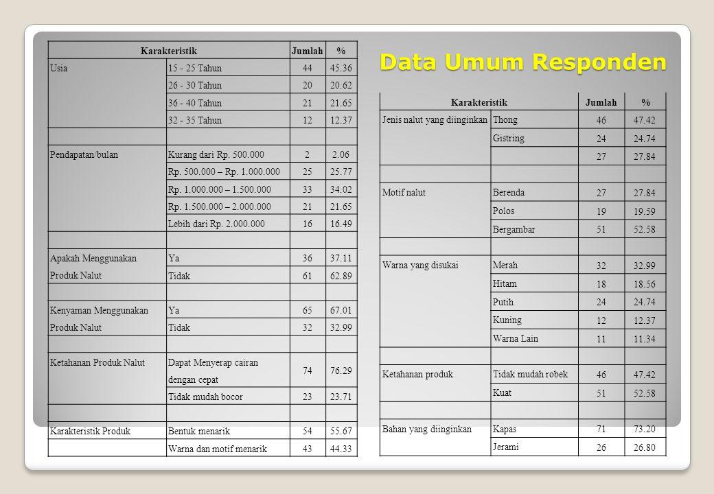 Data Umum Responden KarakteristikJumlah% Usia 15 - 25 Tahun 4445.36 26 - 30 Tahun 2020.62 36 - 40 Tahun 2121.65 32 - 35 Tahun 1212.37 Pendapatan/bulanKurang dari Rp.