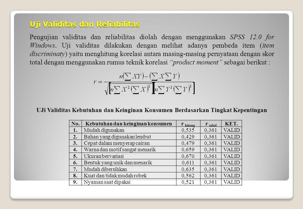 Uji Validitas dan Reliabilitas Pengujian validitas dan reliabilitas diolah dengan menggunakan SPSS 12.0 for Windows.