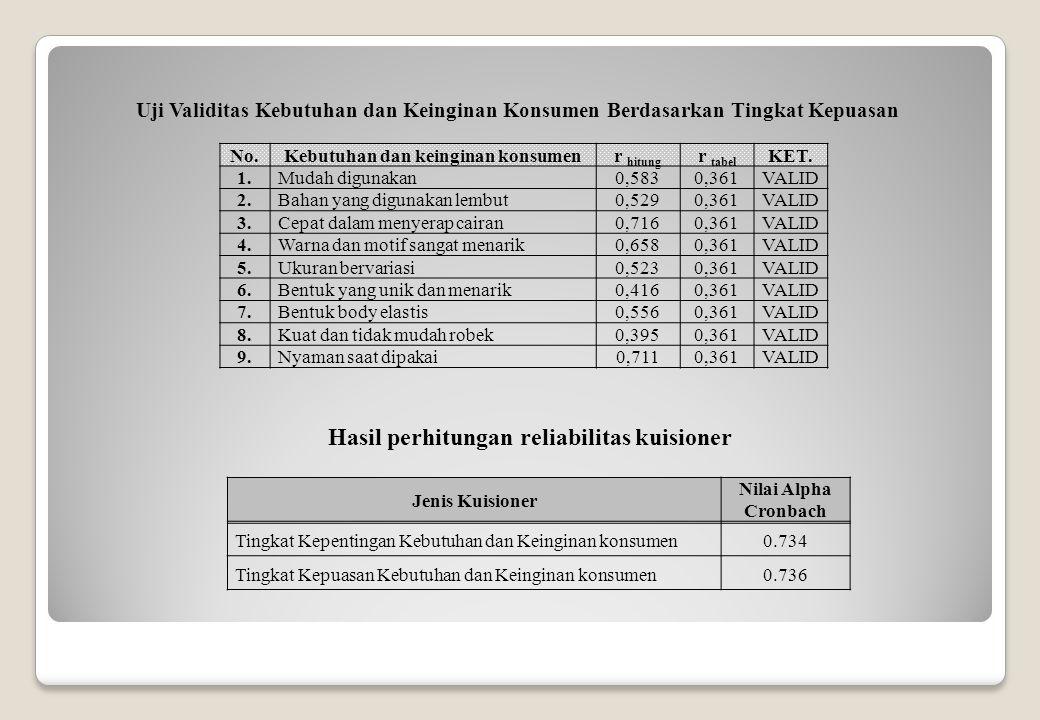 No.Kebutuhan dan keinginan konsumenr hitung r tabel KET.
