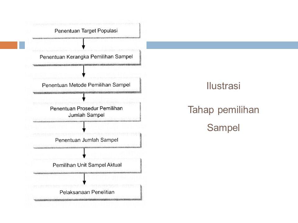 Ilustrasi Tahap pemilihan Sampel