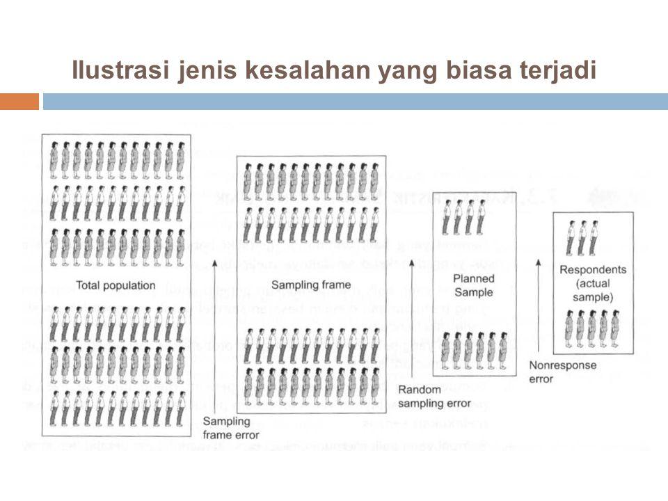 Data Sekumpulan informasi yang diperlukan untuk pengambilan keputusan Menurut jenisnya, data dibedakan menjadi: (1) A.