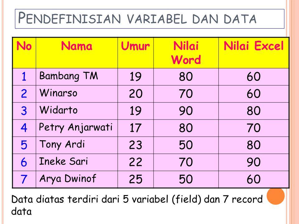P ENDEFINISIAN VARIABEL DAN DATA NoNamaUmurNilai Word Nilai Excel 1 Bambang TM 198060 2 Winarso 207060 3 Widarto 199080 4 Petry Anjarwati 178070 5 Tony Ardi 235080 6 Ineke Sari 227090 7 Arya Dwinof 255060 Data diatas terdiri dari 5 variabel (field) dan 7 record data