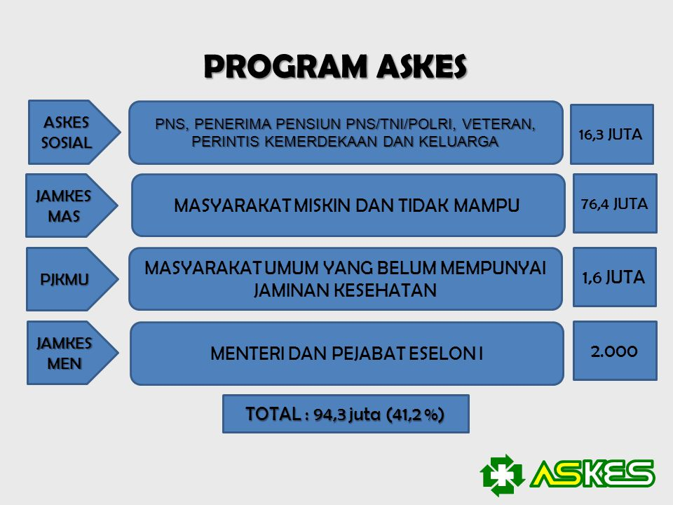 PROGRAM ASKES ASKES SOSIAL PNS, PENERIMA PENSIUN PNS/TNI/POLRI, VETERAN, PERINTIS KEMERDEKAAN DAN KELUARGA 16,3 JUTA MASYARAKAT MISKIN DAN TIDAK MAMPU