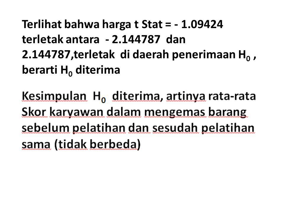 Terlihat bahwa harga t Stat = - 1.09424 terletak antara - 2.144787 dan 2.144787,terletak di daerah penerimaan H 0, berarti H 0 diterima