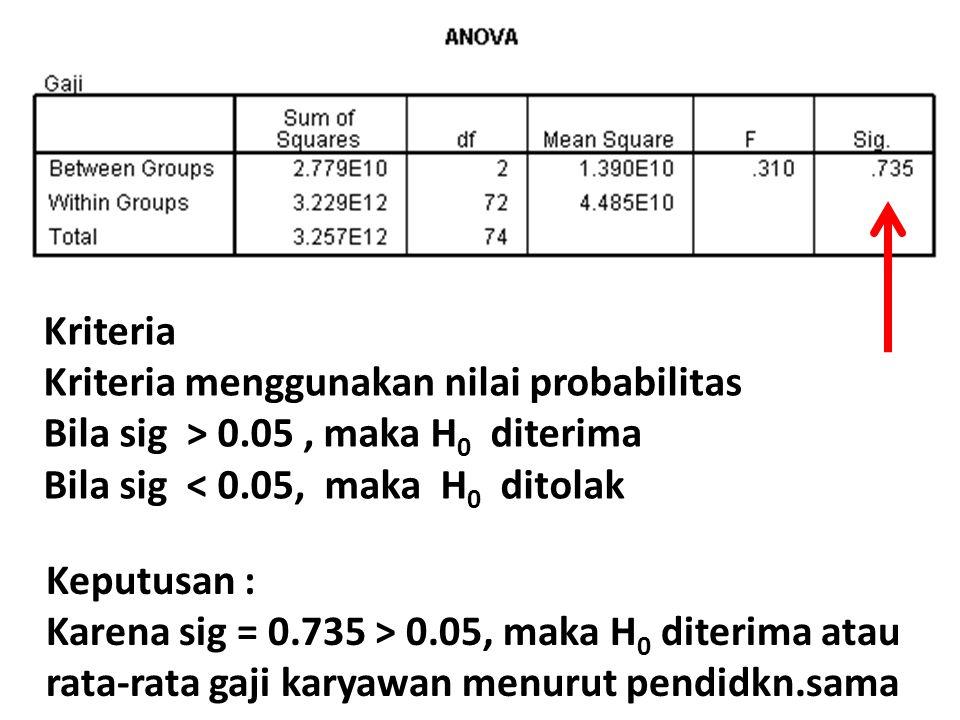 Kriteria Kriteria menggunakan nilai probabilitas Bila sig > 0.05, maka H 0 diterima Bila sig < 0.05, maka H 0 ditolak Keputusan : Karena sig = 0.735 >