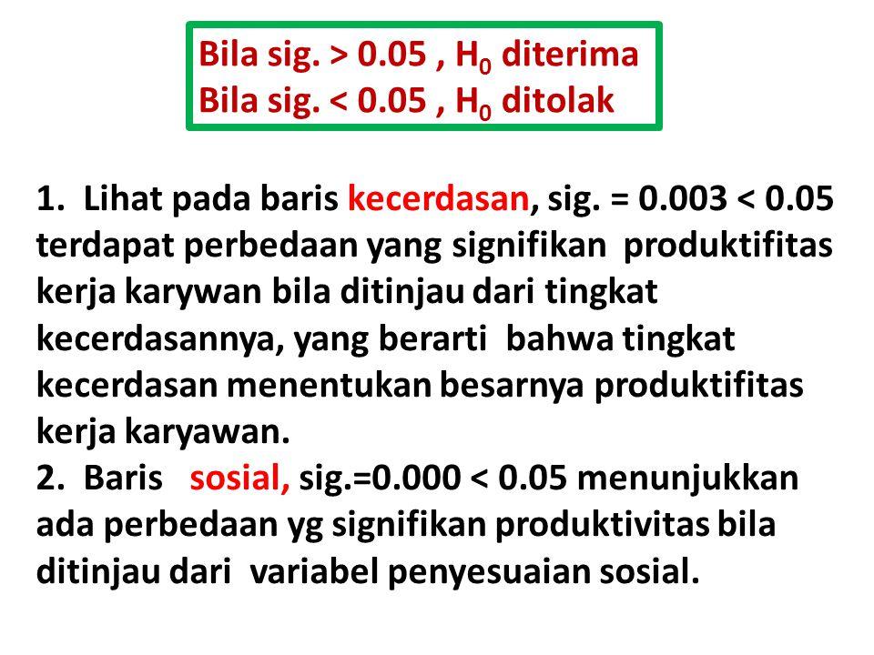Bila sig. > 0.05, H 0 diterima Bila sig. < 0.05, H 0 ditolak 1. Lihat pada baris kecerdasan, sig. = 0.003 < 0.05 terdapat perbedaan yang signifikan pr