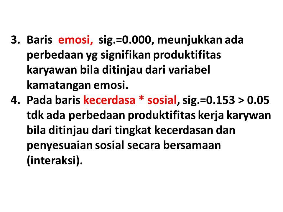 3.Baris emosi, sig.=0.000, meunjukkan ada perbedaan yg signifikan produktifitas karyawan bila ditinjau dari variabel kamatangan emosi. 4.Pada baris ke