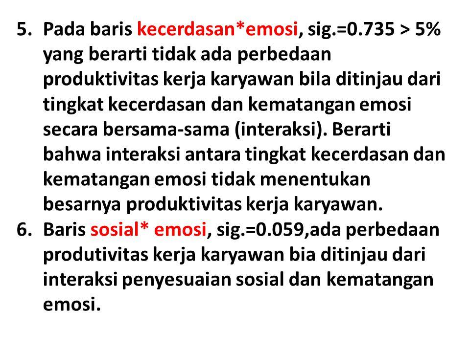 5.Pada baris kecerdasan*emosi, sig.=0.735 > 5% yang berarti tidak ada perbedaan produktivitas kerja karyawan bila ditinjau dari tingkat kecerdasan dan